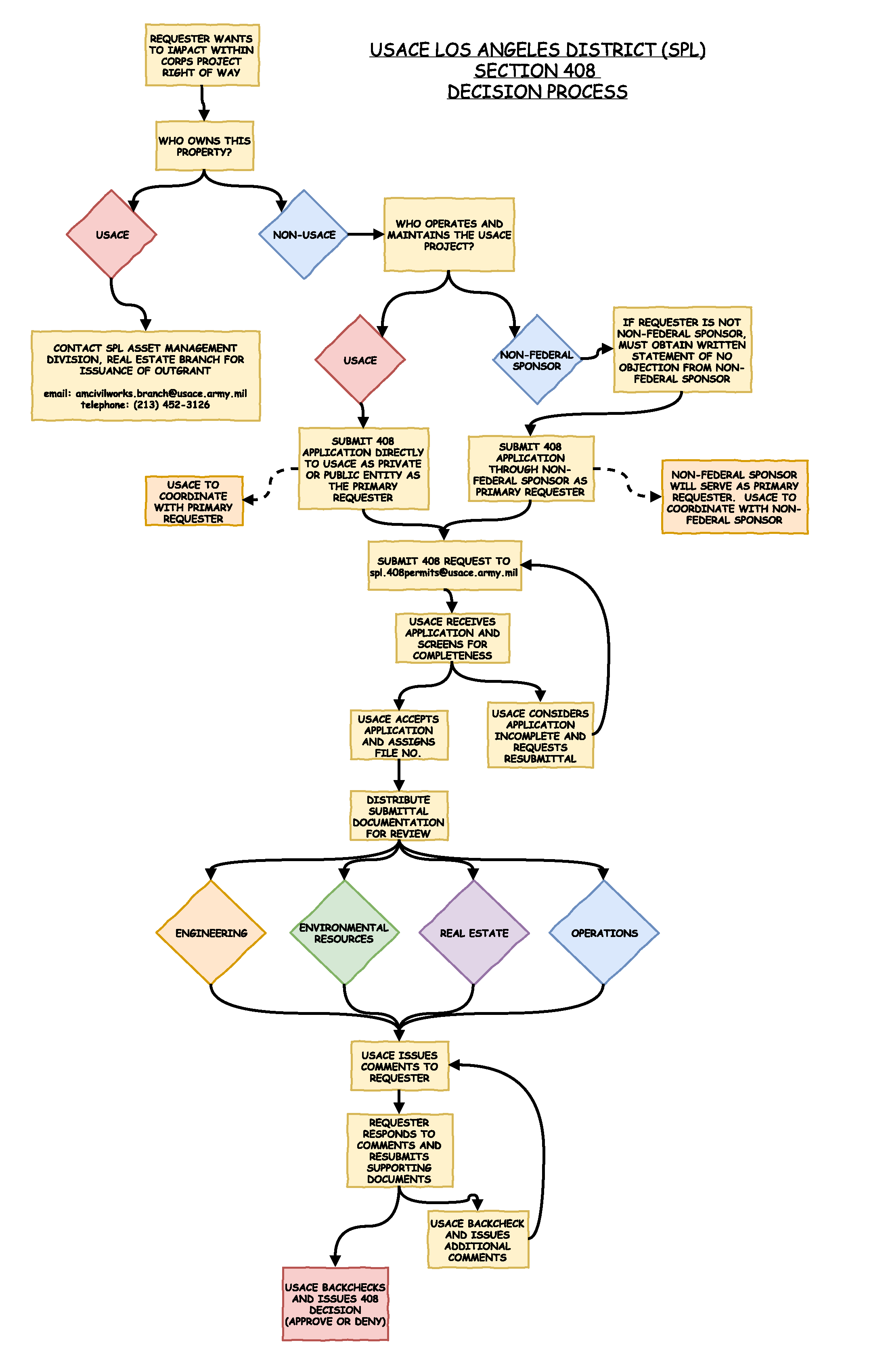 Section 408 permitting information section 408 decision process flow chart geenschuldenfo Choice Image