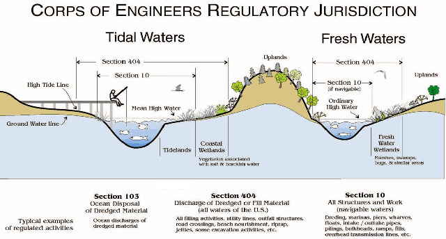 Los Angeles District Missions Regulatory Jurisdictional - Waters of the us map